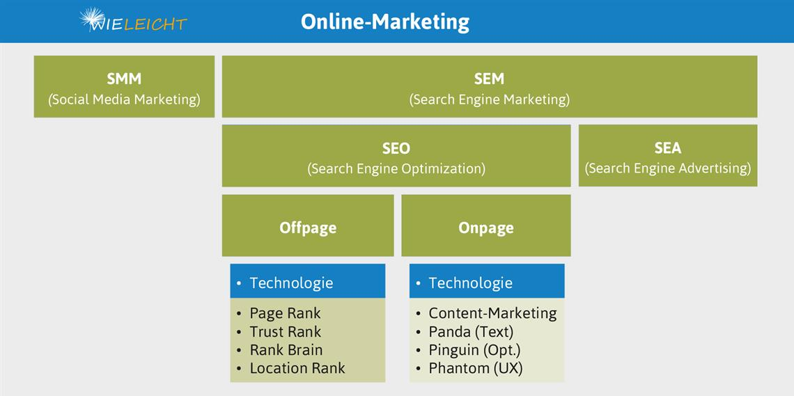 Online Marketing Agentur